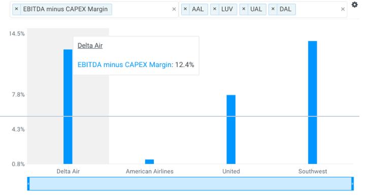 Fortalezas Fundamentales de Delta Air Lines