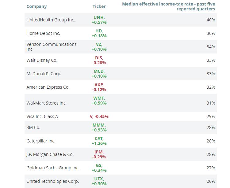 Aquí están las tasas impositivas reales de las empresas más grandes en los Estados Unidos 0001 Hyenuk Chu y Eduardo Naviliat